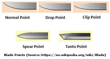 Different blade points