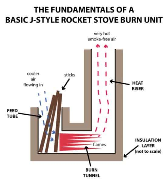 A Typical Rocket Stove Design